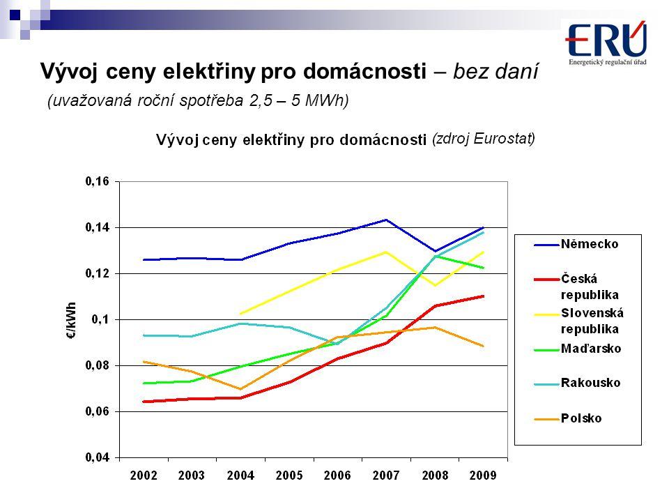 7 Vývoj ceny elektřiny pro domácnosti – bez daní (uvažovaná roční spotřeba 2,5 – 5 MWh)