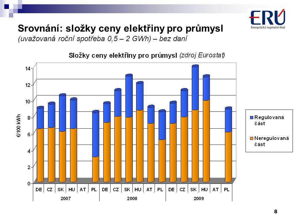 19 III.Cenová rozhodnutí ERÚ pro r.2011 -CR č. 1/2010 z 11.