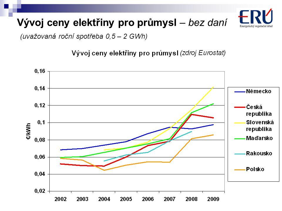 9 Vývoj ceny elektřiny pro průmysl – bez daní (uvažovaná roční spotřeba 0,5 – 2 GWh)