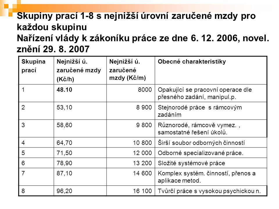 Skupina prací Nejnižší ú. zaručené mzdy (Kč/h) Nejnižší ú. zaručené mzdy (Kč/m) Obecné charakteristiky 148.108000Opakující se pracovní operace dle pře