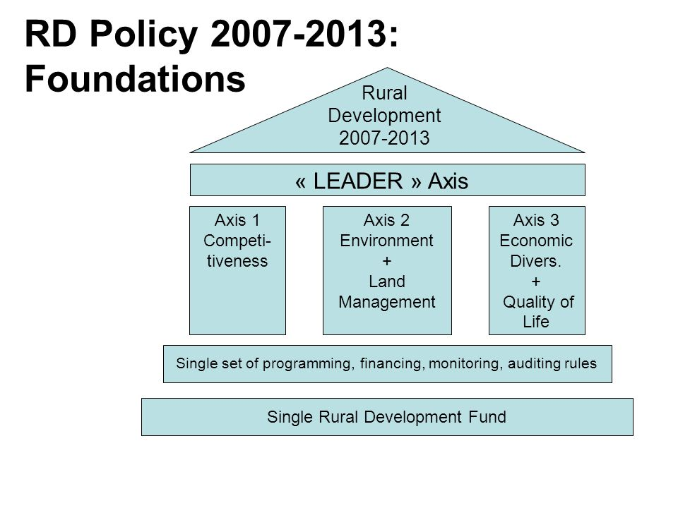 RD Policy 2007-2013: Foundations Rural Development 2007-2013 « LEADER » Axis Axis 1 Competi- tiveness Axis 2 Environment + Land Management Axis 3 Economic Divers.