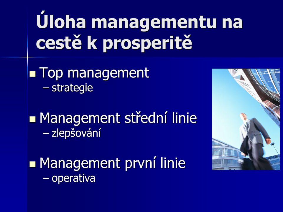 Úloha managementu na cestě k prosperitě Top management Top management –strategie Management střední linie Management střední linie –zlepšování Managem