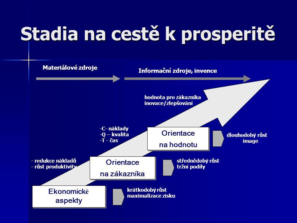 Stadia na cestě k prosperitě Ekonomick é aspekty Ekonomick é aspekty - redukce nákladů - růst produktivity hodnota pro zákazníka inovace/zlepšování -C