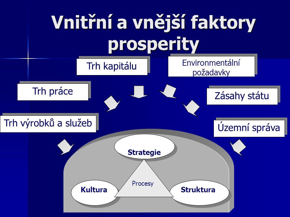 Vnitřní a vnější faktory prosperity Kultura Struktura Strategie Procesy Trh výrobků a služeb Trh kapitálu Trh práce Územní správa Zásahy státu Environ