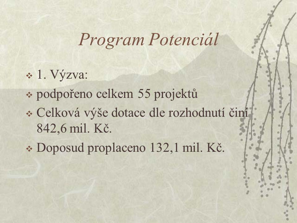 Program POTENCIÁL  2.Výzva:  Podáno 299 RŽ s celkovou dotací 7 688,1 mil.