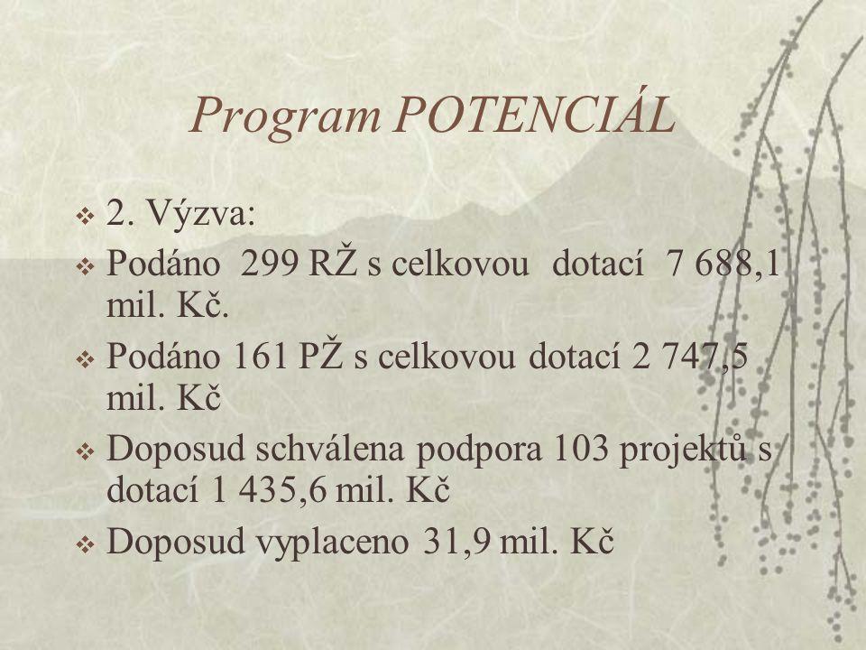 Program POTENCIÁL  2. Výzva:  Podáno 299 RŽ s celkovou dotací 7 688,1 mil. Kč.  Podáno 161 PŽ s celkovou dotací 2 747,5 mil. Kč  Doposud schválena