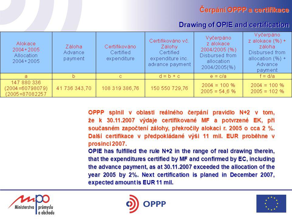 Čerpání OPPP a certifikace Drawing of OPIE and certification OPPP splnil v oblasti reálného čerpání pravidlo N+2 v tom, že k 30.11.2007 výdaje certifikované MF a potvrzené EK, při současném započtení zálohy, překročily alokaci r.