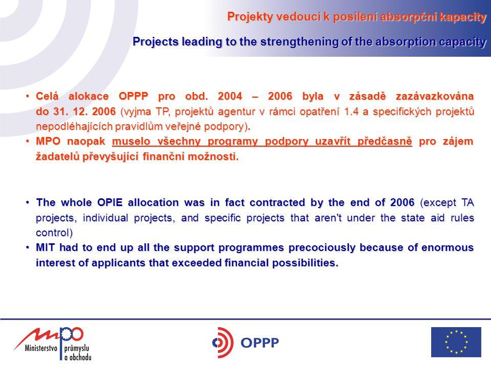 Projekty vedoucí k posílení absorpční kapacity Projects leading to the strengthening of the absorption capacity Celá alokace OPPP pro obd.