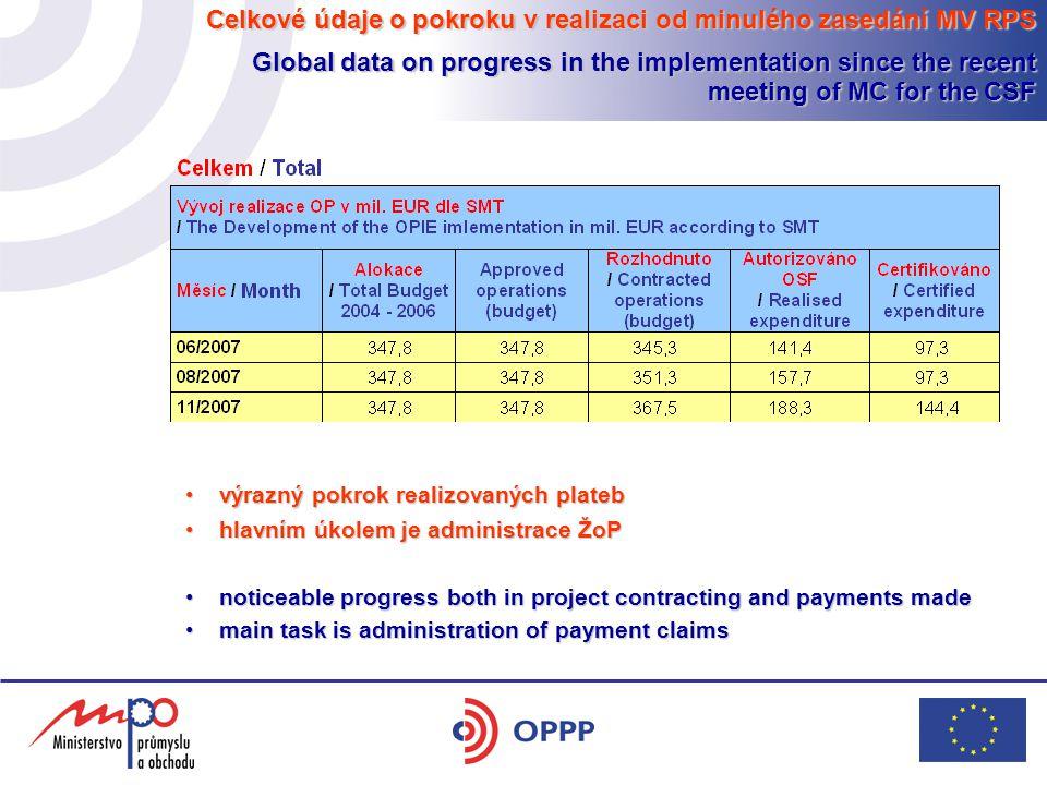 Celkové údaje o pokroku v realizaci od minulého zasedání MV RPS Global data on progress in the implementation since the recent meeting of MC for the C