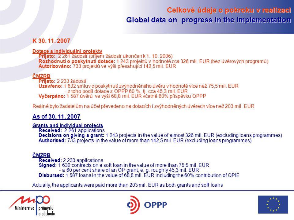 Celkové údaje o pokroku v realizaci Global data on progress in the implementation K 30. 11. 2007 Dotace a individuální projekty Přijato: 2 261 žádostí