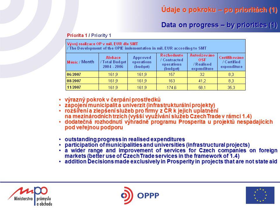 Údaje o pokroku – po prioritách (1) Data on progress – by priorities (1) výrazný pokrok v čerpání prostředkůvýrazný pokrok v čerpání prostředků zapojení municipalit a univerzit (infrastrukturální projekty)zapojení municipalit a univerzit (infrastrukturální projekty) rozšíření a zlepšení služeb pro firmy z ČR k jejich uplatněnírozšíření a zlepšení služeb pro firmy z ČR k jejich uplatnění na mezinárodních trzích (vyšší využívání služeb CzechTrade v rámci 1.4) dodatečná rozhodnutí výhradně programu Prosperita u projektů nespadajících pod veřejnou podporudodatečná rozhodnutí výhradně programu Prosperita u projektů nespadajících pod veřejnou podporu outstanding progress in realised expendituresoutstanding progress in realised expenditures participation of municipalities and universities (infrastructural projects)participation of municipalities and universities (infrastructural projects) a wider range and improvement of services for Czech companies on foreign markets (better use of CzechTrade services in the framework of 1.4)a wider range and improvement of services for Czech companies on foreign markets (better use of CzechTrade services in the framework of 1.4) addition Decisions made exclusively in Prosperity in projects that are not state aidaddition Decisions made exclusively in Prosperity in projects that are not state aid