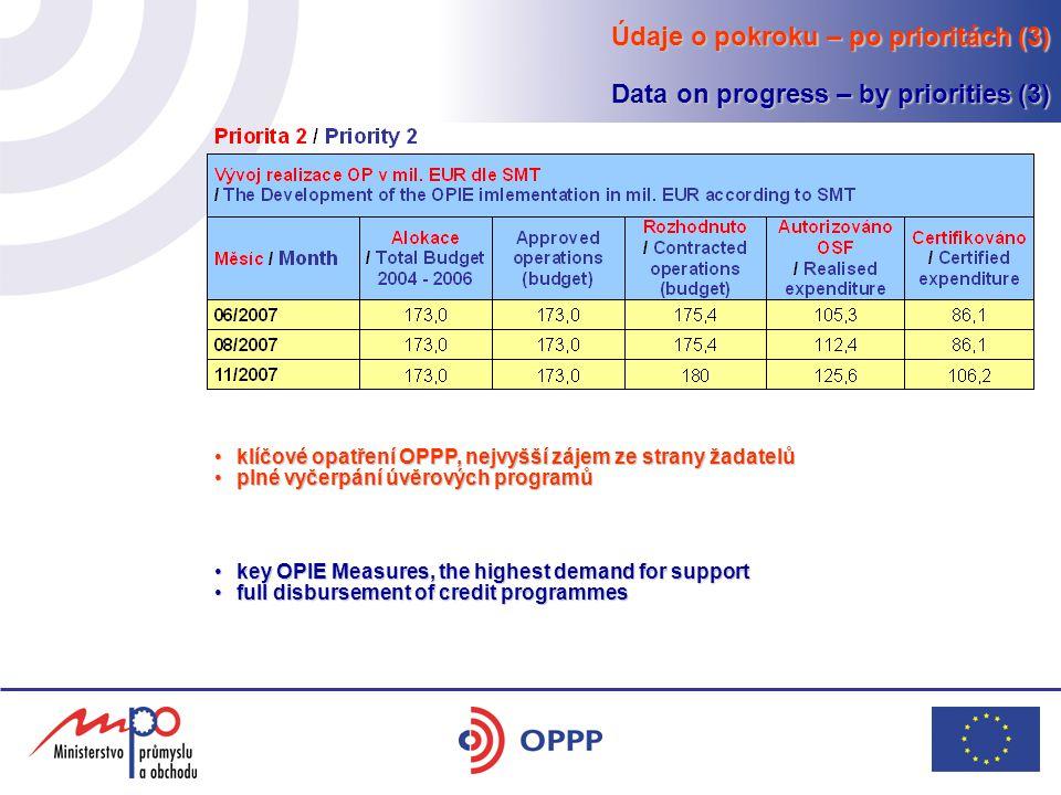 klíčové opatření OPPP, nejvyšší zájem ze strany žadatelůklíčové opatření OPPP, nejvyšší zájem ze strany žadatelů plné vyčerpání úvěrových programůplné vyčerpání úvěrových programů key OPIE Measures, the highest demand for supportkey OPIE Measures, the highest demand for support full disbursement of credit programmesfull disbursement of credit programmes Údaje o pokroku – po prioritách (3) Data on progress – by priorities (3)