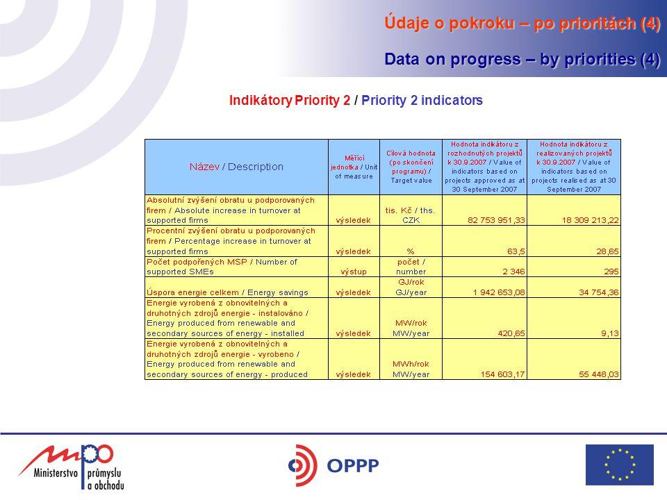 Údaje o pokroku – po prioritách (4) Data on progress – by priorities (4) Indikátory Priority 2 / Priority 2 indicators