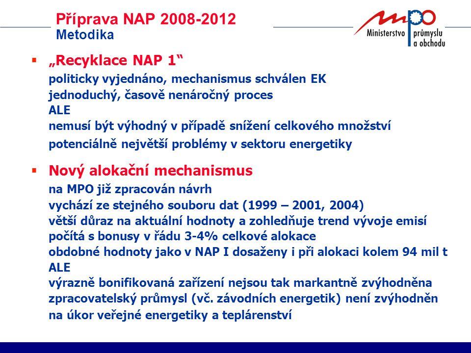 """Příprava NAP 2008-2012 Metodika  """"Recyklace NAP 1 politicky vyjednáno, mechanismus schválen EK jednoduchý, časově nenáročný proces ALE nemusí být výhodný v případě snížení celkového množství potenciálně největší problémy v sektoru energetiky  Nový alokační mechanismus na MPO již zpracován návrh vychází ze stejného souboru dat (1999 – 2001, 2004) větší důraz na aktuální hodnoty a zohledňuje trend vývoje emisí počítá s bonusy v řádu 3-4% celkové alokace obdobné hodnoty jako v NAP I dosaženy i při alokaci kolem 94 mil t ALE výrazně bonifikovaná zařízení nejsou tak markantně zvýhodněna zpracovatelský průmysl (vč."""