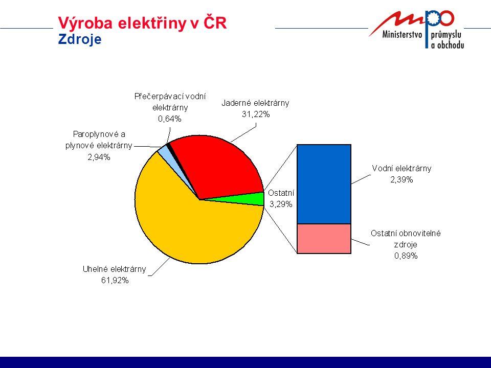 Výroba elektřiny v ČR Zdroje