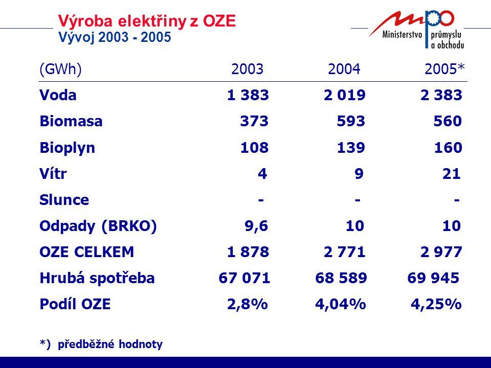 Výroba elektřiny z OZE Vývoj 2003 - 2005 (GWh) 2003 2004 2005* Voda1 3832 0192 383 Biomasa 373 593 560 Bioplyn 108 139 160 Vítr 4 9 21 Slunce - - - Odpady (BRKO) 9,6 10 10 OZE CELKEM1 8782 7712 977 Hrubá spotřeba 67 071 68 589 69 945 Podíl OZE2,8% 4,04% 4,25% *) předběžné hodnoty