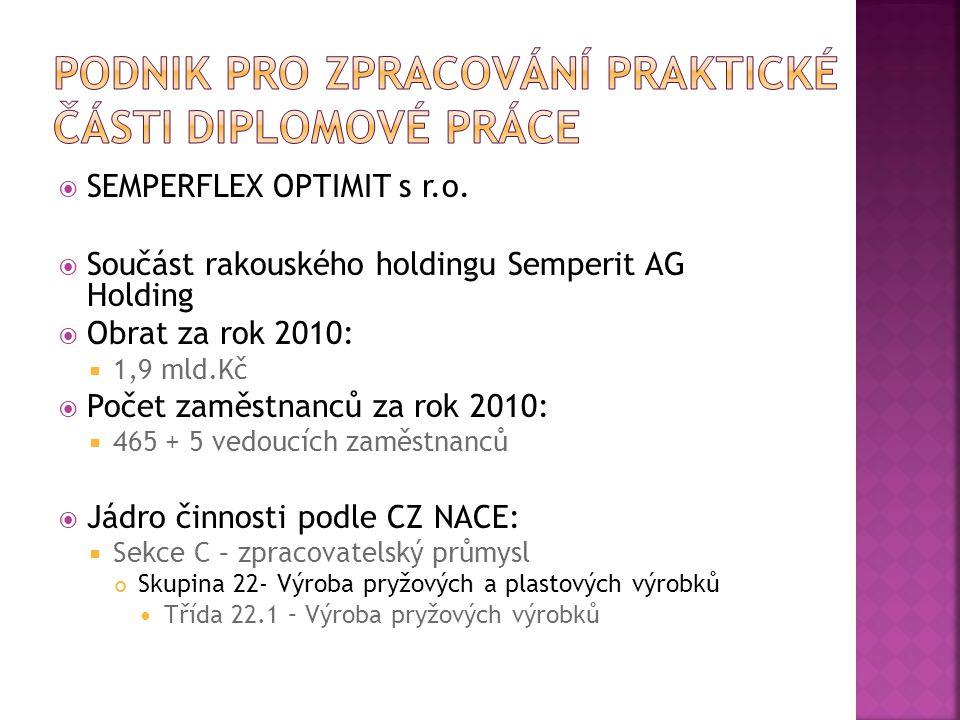  SEMPERFLEX OPTIMIT s r.o.  Součást rakouského holdingu Semperit AG Holding  Obrat za rok 2010:  1,9 mld.Kč  Počet zaměstnanců za rok 2010:  465