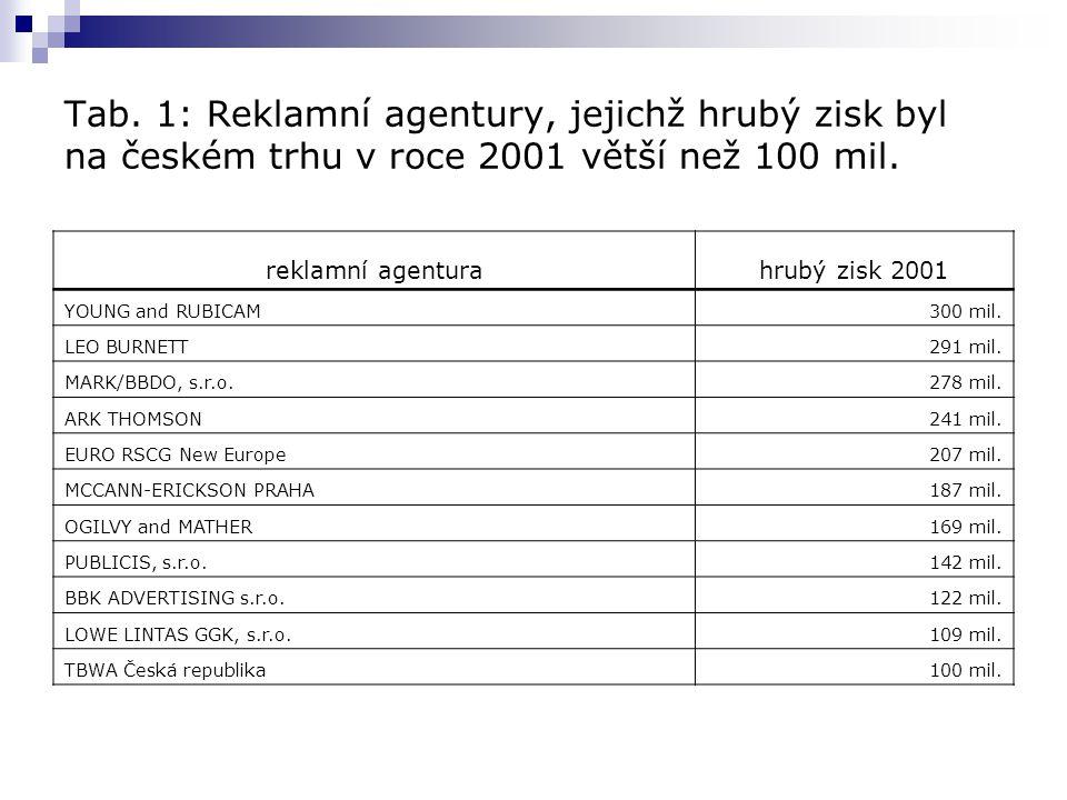 Tab.1: Reklamní agentury, jejichž hrubý zisk byl na českém trhu v roce 2001 větší než 100 mil.