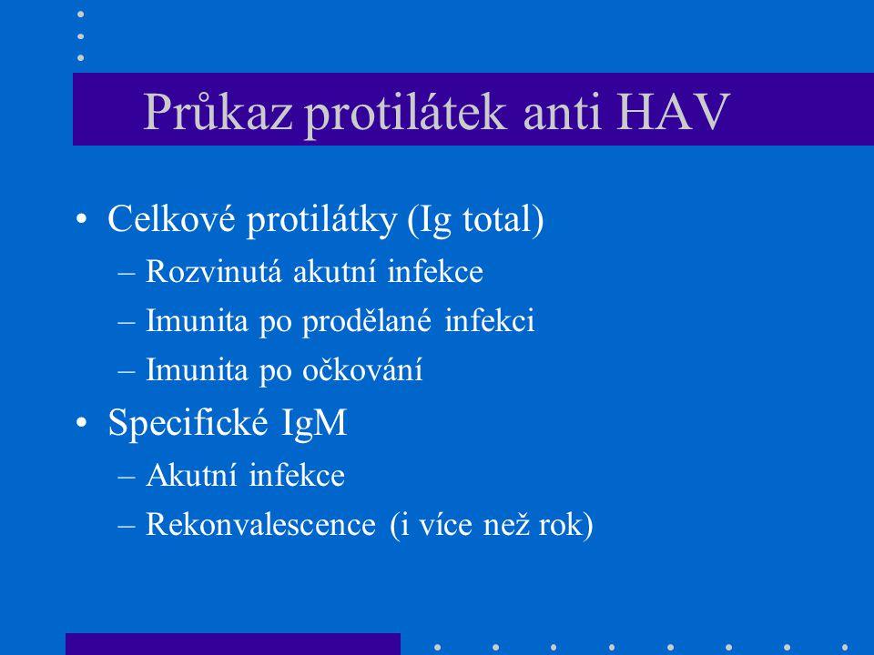 Průkaz protilátek anti HAV Celkové protilátky (Ig total) –Rozvinutá akutní infekce –Imunita po prodělané infekci –Imunita po očkování Specifické IgM –Akutní infekce –Rekonvalescence (i více než rok)