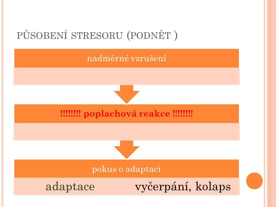 PŮSOBENÍ STRESORU ( PODNĚT ) pokus o adaptaci adaptacevyčerpání, kolaps !!!!!!!! poplachová reakce !!!!!!!! nadměrné vzrušení