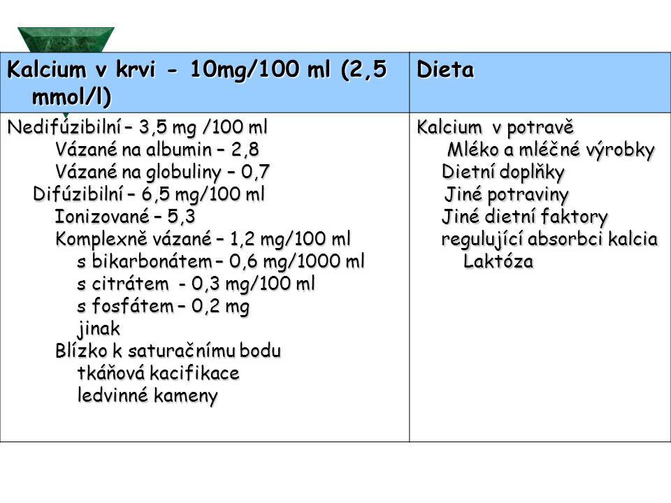 Kalcium v krvi - 10mg/100 ml (2,5 mmol/l) Kalcium v krvi - 10mg/100 ml (2,5 mmol/l) Dieta Dieta Nedifúzibilní – 3,5 mg /100 ml Vázané na albumin – 2,8 Vázané na globuliny – 0,7 Difúzibilní – 6,5 mg/100 ml Ionizované – 5,3 Komplexně vázané – 1,2 mg/100 ml s bikarbonátem – 0,6 mg/1000 ml s citrátem - 0,3 mg/100 ml s fosfátem – 0,2 mg jinak Blízko k saturačnímu bodu tkáňová kacifikace ledvinné kameny Kalcium v potravě Mléko a mléčné výrobky Dietní doplňky Jiné potraviny Jiné dietní faktory regulující absorbci kalcia Laktóza Jiné potraviny Jiné dietní faktory regulující absorbci kalcia Laktóza
