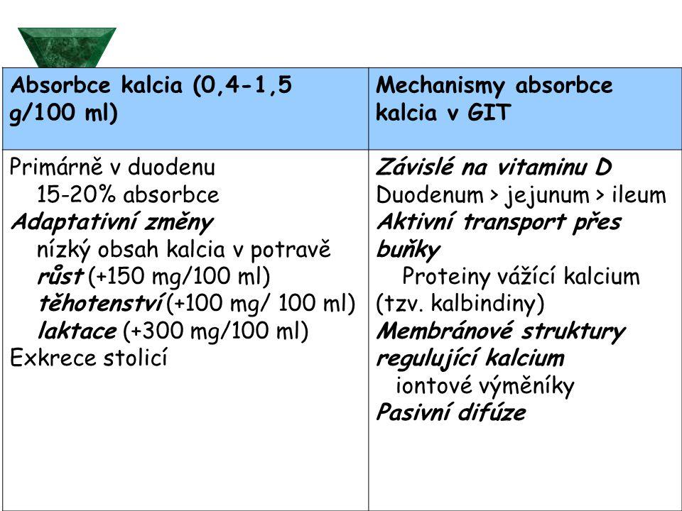 Absorbce kalcia (0,4-1,5 g/100 ml) Mechanismy absorbce kalcia v GIT Primárně v duodenu 15-20% absorbce Adaptativní změny nízký obsah kalcia v potravě růst (+150 mg/100 ml) těhotenství (+100 mg/ 100 ml) laktace (+300 mg/100 ml) Exkrece stolicí Závislé na vitaminu D Duodenum > jejunum > ileum Aktivní transport přes buňky Proteiny vážící kalcium (tzv.