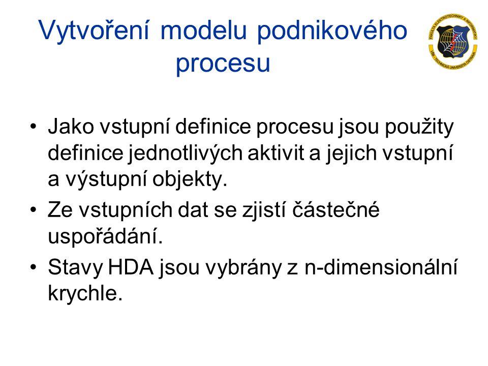 Vytvoření modelu podnikového procesu Jako vstupní definice procesu jsou použity definice jednotlivých aktivit a jejich vstupní a výstupní objekty.