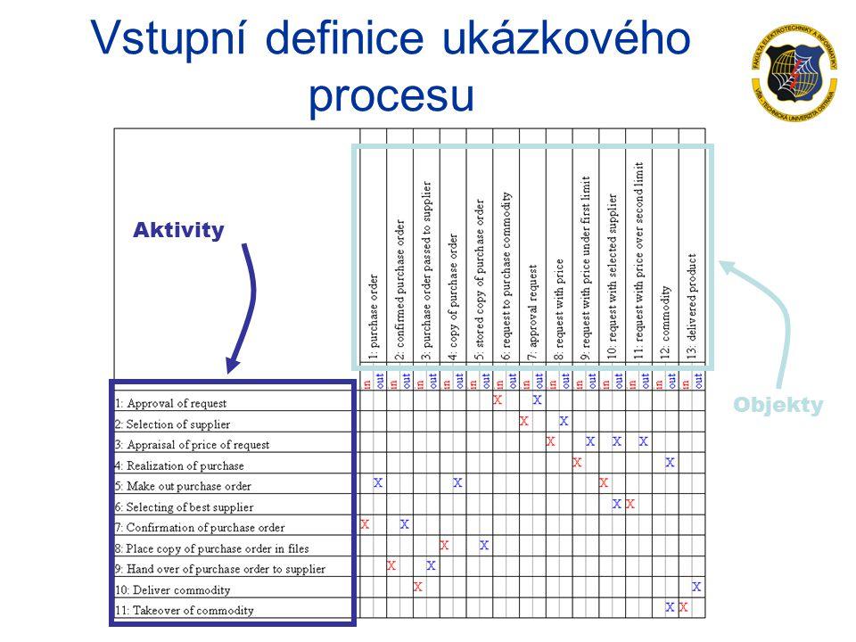 Vstupní definice ukázkového procesu Aktivity Objekty