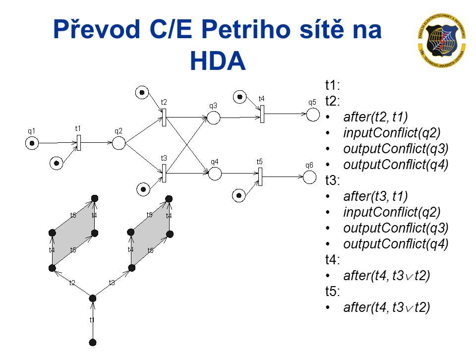 Převod C/E Petriho sítě na HDA t1: t2: after(t2, t1) inputConflict(q2) outputConflict(q3) outputConflict(q4) t3: after(t3, t1) inputConflict(q2) outputConflict(q3) outputConflict(q4) t4: after(t4, t3  t2) t5: after(t4, t3  t2)