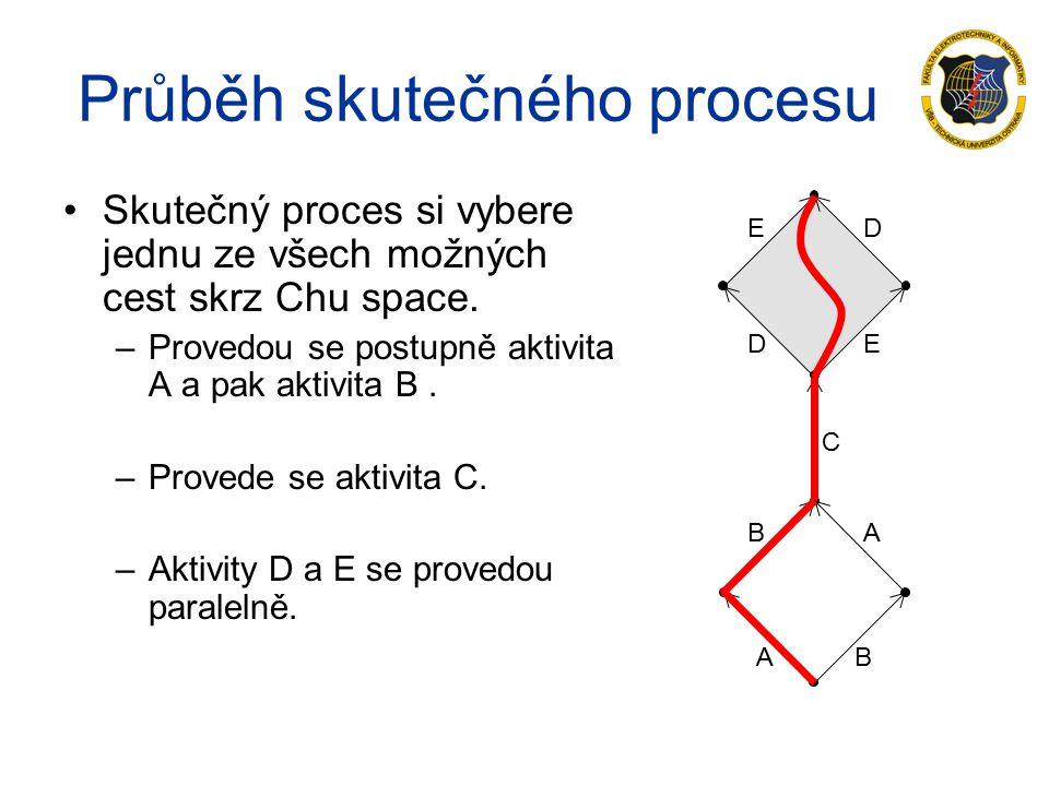 Průběh skutečného procesu Skutečný proces si vybere jednu ze všech možných cest skrz Chu space.