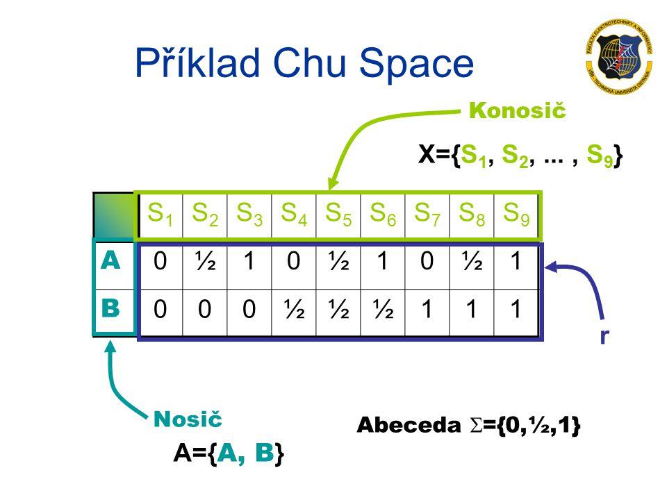Příklad Chu Space S1S1 S2S2 S3S3 S4S4 S5S5 S6S6 S7S7 S8S8 S9S9 A 0½10½10½1 B 000½½½111 Nosič Konosič Abeceda  ={0,½,1} A={ A, B } X={S 1, S 2,..., S 9 } r