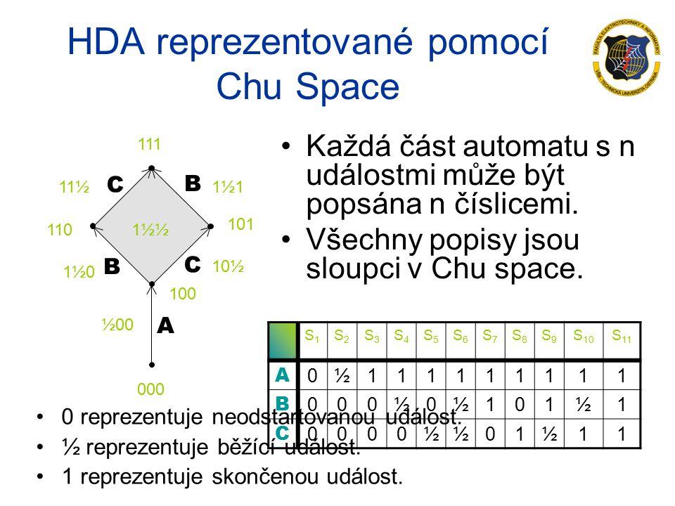 A B C B C HDA reprezentované pomocí Chu Space Každá část automatu s n událostmi může být popsána n číslicemi.