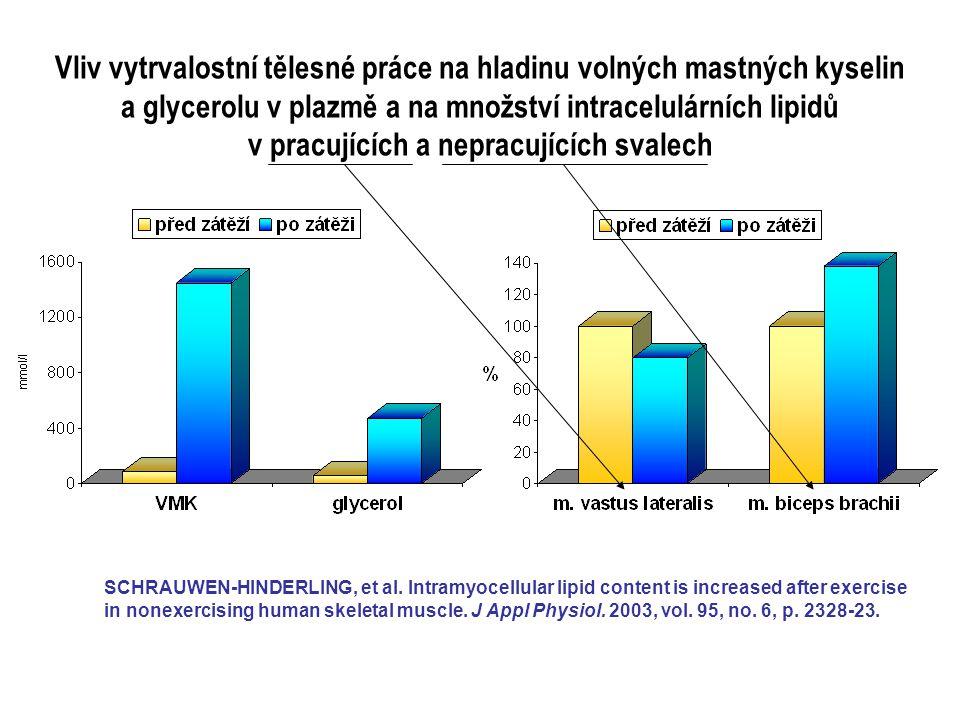 Vliv vytrvalostní tělesné práce na hladinu volných mastných kyselin a glycerolu v plazmě a na množství intracelulárních lipidů v pracujících a nepracu
