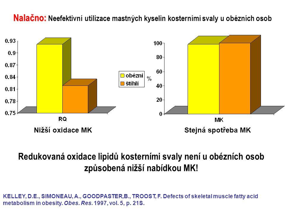 Hyperinzulinémi e + inzulínová rezistence Centrální obezita Dyslipo proteinémie Dyslipo proteinémie Mírná hypertenze Mírná hypertenze Zvýšená srážlivost krve Zvýšená srážlivost krve Zvýšená aktivita sympatiku Zvýšená aktivita sympatiku Zvýšená hladina adrenalinu v krvi Zvýšená hladina adrenalinu v krvi Zvýšené množství tukových depozit v kosterních svalech Zvýšené množství tukových depozit v kosterních svalech KELLEY, D.E., GOODPASTER, B.H.