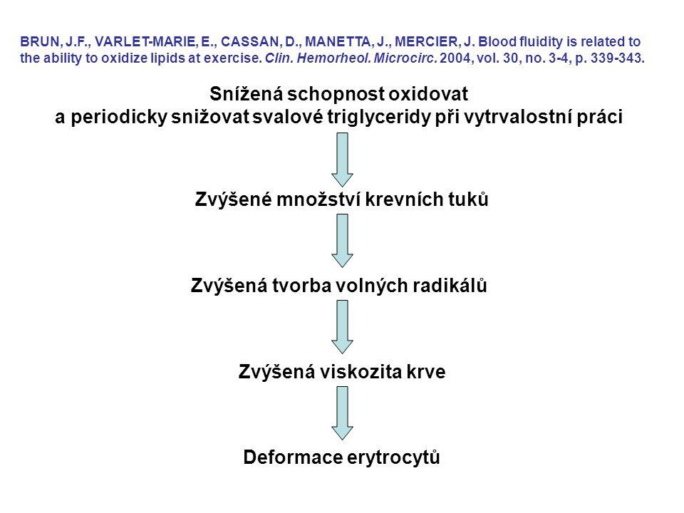 Snížená schopnost oxidovat a periodicky snižovat svalové triglyceridy při vytrvalostní práci BRUN, J.F., VARLET-MARIE, E., CASSAN, D., MANETTA, J., ME