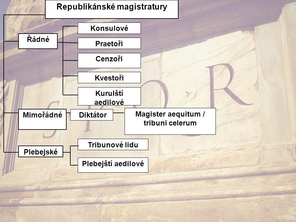 Řádné Cenzoři Konsulové Praetoři Republikánské magistratury Mimořádné Diktátor Tribunové lidu Plebejští aedilové Plebejské Magister aequitum / tribuni