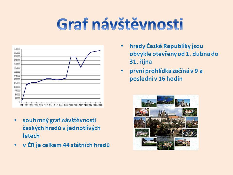 hrady České Republiky jsou obvykle otevřeny od 1. dubna do 31. října první prohlídka začíná v 9 a poslední v 16 hodin souhrnný graf návštěvnosti český