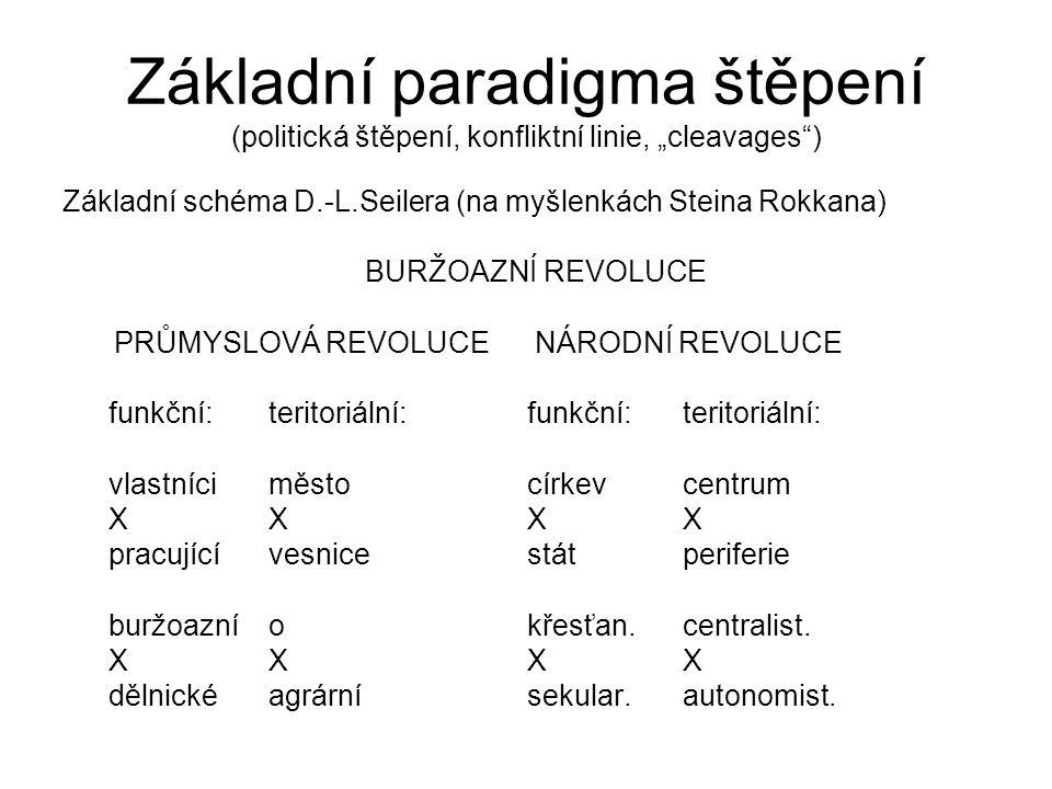 """Základní paradigma štěpení (politická štěpení, konfliktní linie, """"cleavages"""") Základní schéma D.-L.Seilera (na myšlenkách Steina Rokkana) BURŽOAZNÍ RE"""