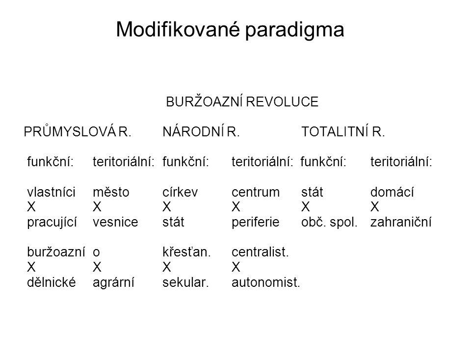 Modifikované paradigma BURŽOAZNÍ REVOLUCE PRŮMYSLOVÁ R. NÁRODNÍ R. TOTALITNÍ R. funkční: teritoriální: funkční: teritoriální: funkční:teritoriální: vl