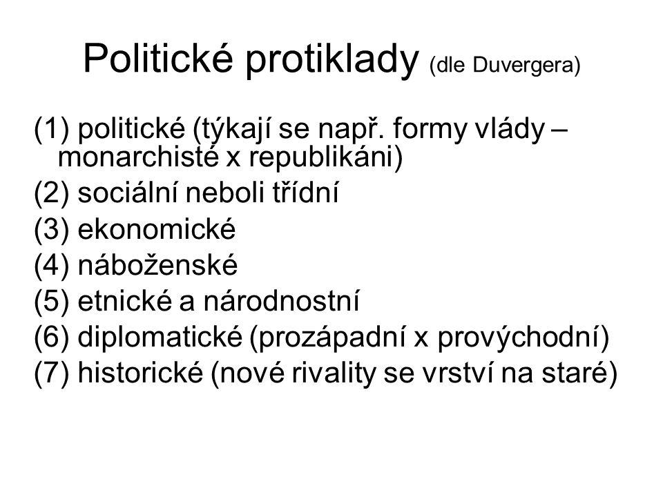 Politické protiklady (dle Duvergera) (1) politické (týkají se např. formy vlády – monarchisté x republikáni) (2) sociální neboli třídní (3) ekonomické