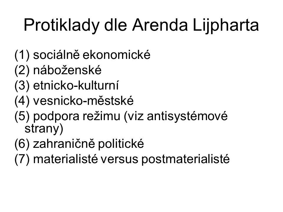 Protiklady dle Arenda Lijpharta (1) sociálně ekonomické (2) náboženské (3) etnicko-kulturní (4) vesnicko-městské (5) podpora režimu (viz antisystémové