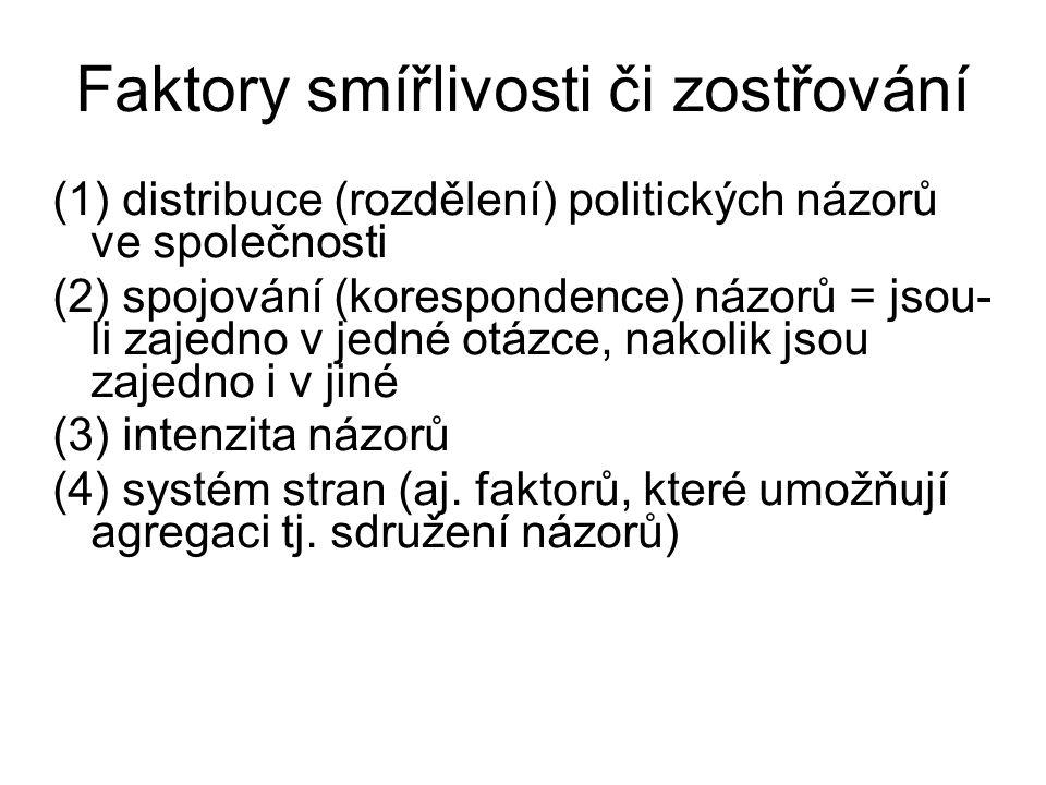 Faktory smířlivosti či zostřování (1) distribuce (rozdělení) politických názorů ve společnosti (2) spojování (korespondence) názorů = jsou- li zajedno