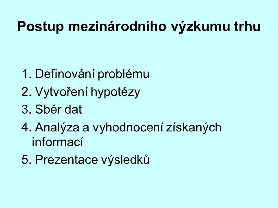 Postup mezinárodního výzkumu trhu 1. Definování problému 2. Vytvoření hypotézy 3. Sběr dat 4. Analýza a vyhodnocení získaných informací 5. Prezentace