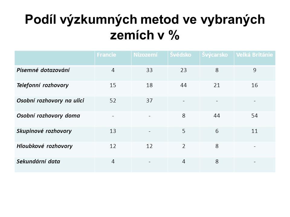 Podíl výzkumných metod ve vybraných zemích v % FrancieNizozemíŠvédskoŠvýcarskoVelká Británie Písemné dotazování4332389 Telefonní rozhovory1518442116 O