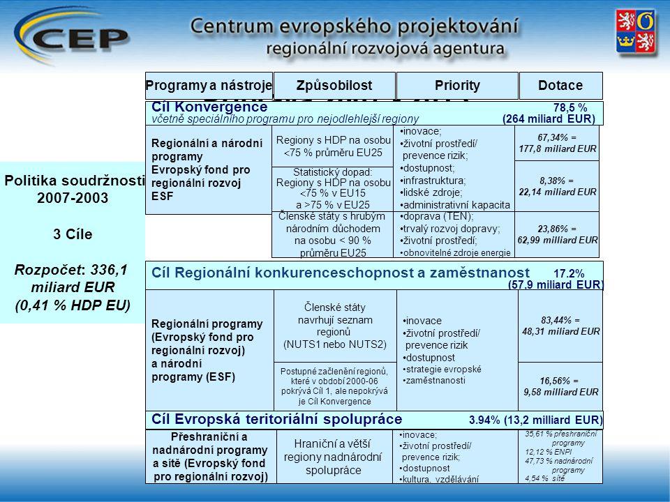 Příprava 2007 - 2013 Politika soudržnosti 2007-2003 3 Cíle Rozpočet: 336,1 miliard EUR (0,41 % HDP EU) Cíl Konvergence 78,5 % včetně speciálního programu pro nejodlehlejší regiony (264 miliard EUR) Programy a nástrojeZpůsobilostPriorityDotace Cíl Evropská teritoriální spolupráce 3.94% (13,2 milliard EUR) Cíl Regionální konkurenceschopnost a zaměstnanost 17.2% (57,9 miliard EUR) Regionální a národní programy Evropský fond pro regionální rozvoj ESF Regiony s HDP na osobu  75 % průměru EU25 Statistický dopad: Regiony s HDP na osobu  75 % v EU15 a >75 % v EU25 Členské státy s hrubým národním důchodem na osobu < 90 % průměru EU25 inovace; životní prostředí/ prevence rizik; dostupnost; infrastruktura; lidské zdroje; administrativní kapacita doprava (TEN); trvalý rozvoj dopravy; životní prostředí; obnovitelné zdroje energie 67,34% = 177,8 miliard EUR 8,38% = 22,14 miliard EUR 23,86% = 62,99 milliard EUR Regionální programy (Evropský fond pro regionální rozvoj) a národní programy (ESF) Členské státy navrhují seznam regionů (NUTS1 nebo NUTS2) Postupné začlenění regionů, které v období 2000-06 pokrývá Cíl 1, ale nepokrývá je Cíl Konvergence inovace životní prostředí/ prevence rizik dostupnost strategie evropské zaměstnanosti 83,44% = 48,31 miliard EUR 16,56% = 9,58 milliard EUR Přeshraniční a nadnárodní programy a sítě (Evropský fond pro regionální rozvoj) Hraniční a větší regiony nadnárodní spolupráce inovace; životní prostředí/ prevence rizik; dostupnost kultura, vzdělávání 35,61 % přeshraniční programy 12,12 % ENPI 47,73 % nadnárodní programy 4,54 % sítě