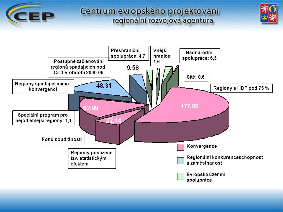 Konvergence Regionální konkurenceschopnost a zaměstnanost Evropská územní spolupráce Regiony s HDP pod 75 % Regiony postižené tzv. statistickým efekte