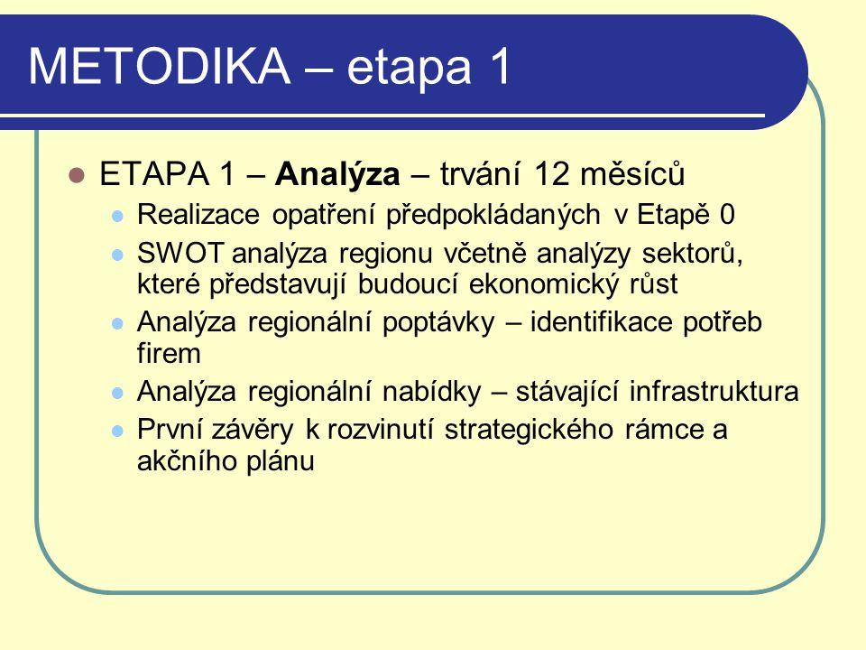 METODIKA – etapa 1 ETAPA 1 – Analýza – trvání 12 měsíců Realizace opatření předpokládaných v Etapě 0 SWOT analýza regionu včetně analýzy sektorů, kter