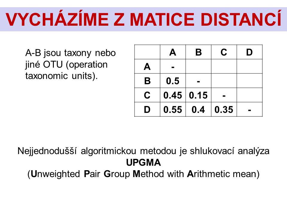 ABCD A- B0.5- C0.450.15- D0.550.40.35- VYCHÁZÍME Z MATICE DISTANCÍ A-B jsou taxony nebo jiné OTU (operation taxonomic units). Nejjednodušší algoritmic