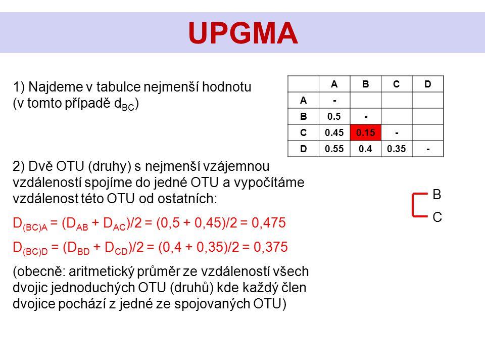 1) Najdeme v tabulce nejmenší hodnotu (v tomto případě d BC ) UPGMA ABCD A- B0.5- C0.450.15- D0.550.40.35- C B 2) Dvě OTU (druhy) s nejmenší vzájemnou
