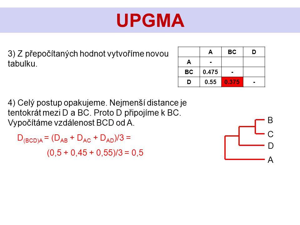 3) Z přepočítaných hodnot vytvoříme novou tabulku. UPGMA ABCD A- 0.475- D0.550.375- C B 4) Celý postup opakujeme. Nejmenší distance je tentokrát mezi